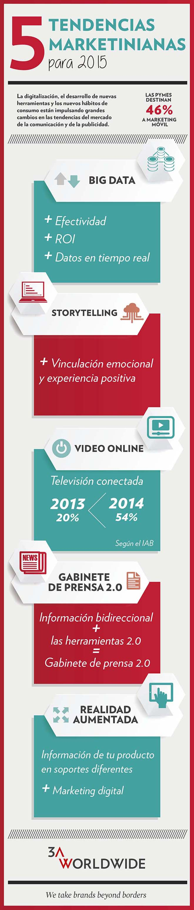 Tendencias de marketing en 2015